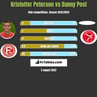 Kristoffer Peterson vs Danny Post h2h player stats