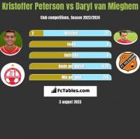 Kristoffer Peterson vs Daryl van Mieghem h2h player stats
