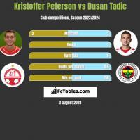 Kristoffer Peterson vs Dusan Tadic h2h player stats