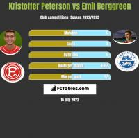 Kristoffer Peterson vs Emil Berggreen h2h player stats