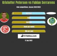 Kristoffer Peterson vs Fabian Serrarens h2h player stats
