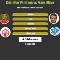 Kristoffer Peterson vs Frank Olijve h2h player stats