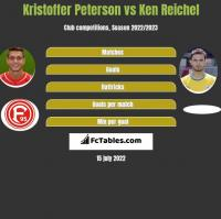Kristoffer Peterson vs Ken Reichel h2h player stats