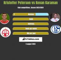 Kristoffer Peterson vs Kenan Karaman h2h player stats