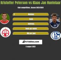 Kristoffer Peterson vs Klaas Jan Huntelaar h2h player stats