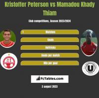 Kristoffer Peterson vs Mamadou Khady Thiam h2h player stats