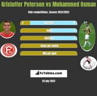 Kristoffer Peterson vs Mohammed Osman h2h player stats