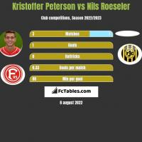Kristoffer Peterson vs Nils Roeseler h2h player stats