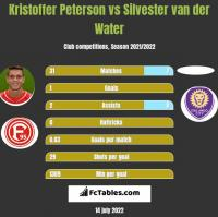 Kristoffer Peterson vs Silvester van der Water h2h player stats