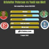 Kristoffer Peterson vs Yoell van Nieff h2h player stats