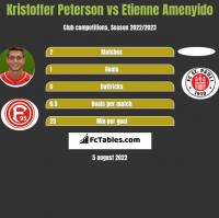 Kristoffer Peterson vs Etienne Amenyido h2h player stats