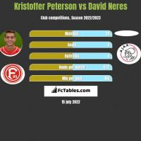 Kristoffer Peterson vs David Neres h2h player stats
