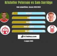 Kristoffer Peterson vs Sam Surridge h2h player stats