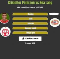Kristoffer Peterson vs Noa Lang h2h player stats