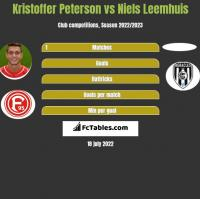 Kristoffer Peterson vs Niels Leemhuis h2h player stats