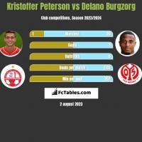 Kristoffer Peterson vs Delano Burgzorg h2h player stats