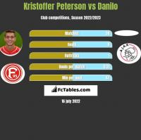 Kristoffer Peterson vs Danilo h2h player stats