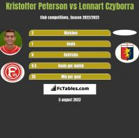 Kristoffer Peterson vs Lennart Czyborra h2h player stats
