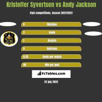 Kristoffer Syvertsen vs Andy Jackson h2h player stats