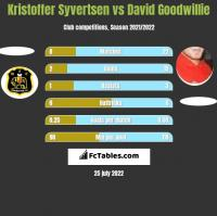 Kristoffer Syvertsen vs David Goodwillie h2h player stats