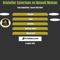 Kristoffer Syvertsen vs Russell Mclean h2h player stats