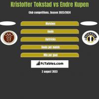 Kristoffer Tokstad vs Endre Kupen h2h player stats