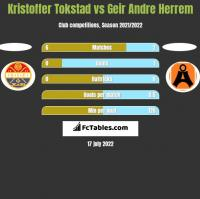 Kristoffer Tokstad vs Geir Andre Herrem h2h player stats