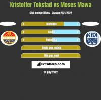 Kristoffer Tokstad vs Moses Mawa h2h player stats
