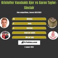 Kristoffer Vassbakk Ajer vs Aaron Taylor-Sinclair h2h player stats