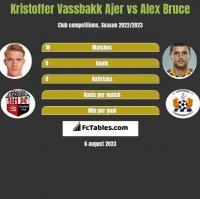 Kristoffer Vassbakk Ajer vs Alex Bruce h2h player stats