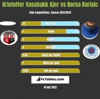 Kristoffer Vassbakk Ajer vs Borna Barisic h2h player stats