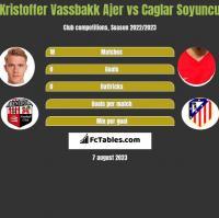 Kristoffer Vassbakk Ajer vs Caglar Soyuncu h2h player stats