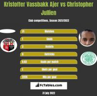 Kristoffer Vassbakk Ajer vs Christopher Jullien h2h player stats