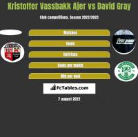 Kristoffer Vassbakk Ajer vs David Gray h2h player stats