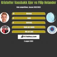 Kristoffer Vassbakk Ajer vs Filip Helander h2h player stats