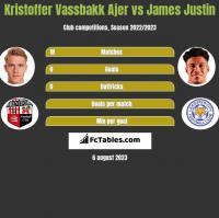 Kristoffer Vassbakk Ajer vs James Justin h2h player stats