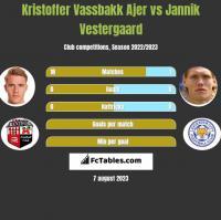 Kristoffer Vassbakk Ajer vs Jannik Vestergaard h2h player stats