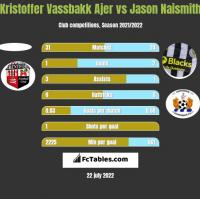 Kristoffer Vassbakk Ajer vs Jason Naismith h2h player stats
