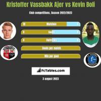Kristoffer Vassbakk Ajer vs Kevin Boli h2h player stats