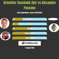 Kristoffer Vassbakk Ajer vs Alexandru Pascanu h2h player stats