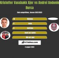 Kristoffer Vassbakk Ajer vs Andrei Andonie Burca h2h player stats
