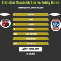 Kristoffer Vassbakk Ajer vs Bobby Burns h2h player stats