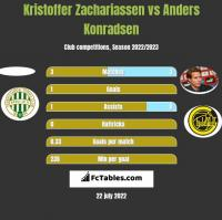 Kristoffer Zachariassen vs Anders Konradsen h2h player stats