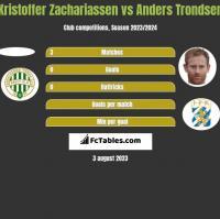 Kristoffer Zachariassen vs Anders Trondsen h2h player stats