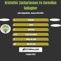 Kristoffer Zachariassen vs Cornelius Gallagher h2h player stats