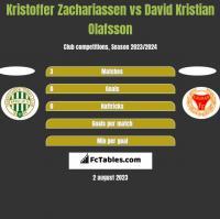 Kristoffer Zachariassen vs David Kristian Olafsson h2h player stats