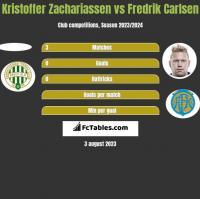 Kristoffer Zachariassen vs Fredrik Carlsen h2h player stats