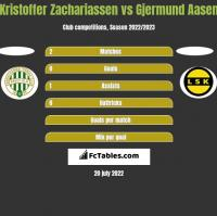 Kristoffer Zachariassen vs Gjermund Aasen h2h player stats