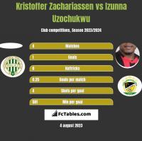 Kristoffer Zachariassen vs Izunna Uzochukwu h2h player stats