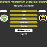 Kristoffer Zachariassen vs Marius Lundemo h2h player stats